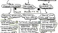 Doodle: Choosing your social mediacareer